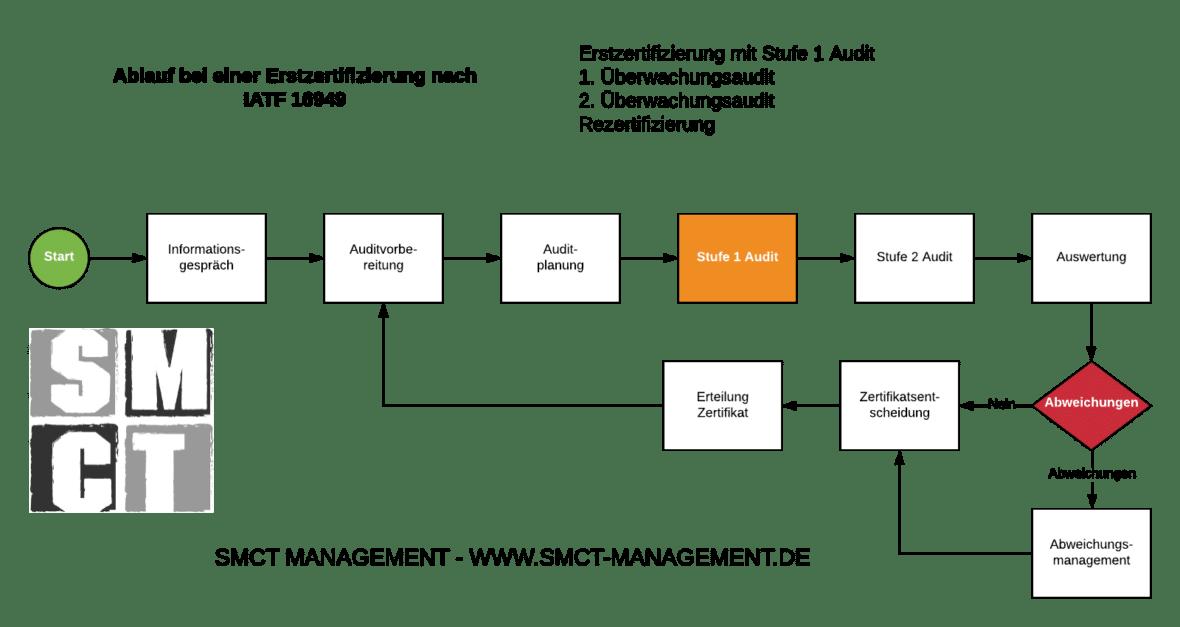 Zertifizierungsvorbereitung IATF 16949