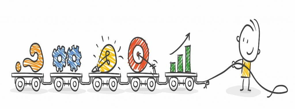 Kundenspezifische Forderungen Umsetzung