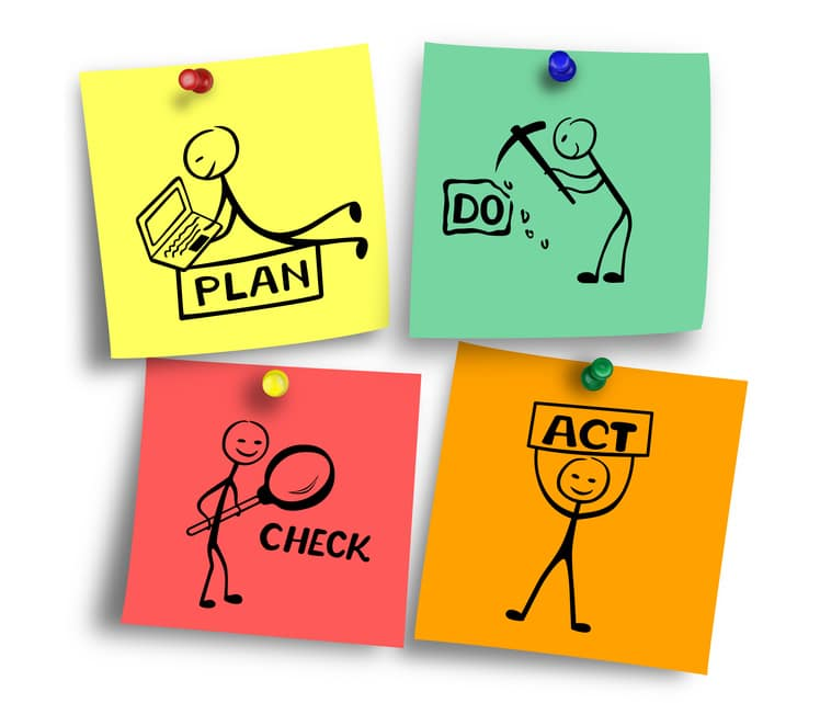 Managementbewertung PDCA Zyklus