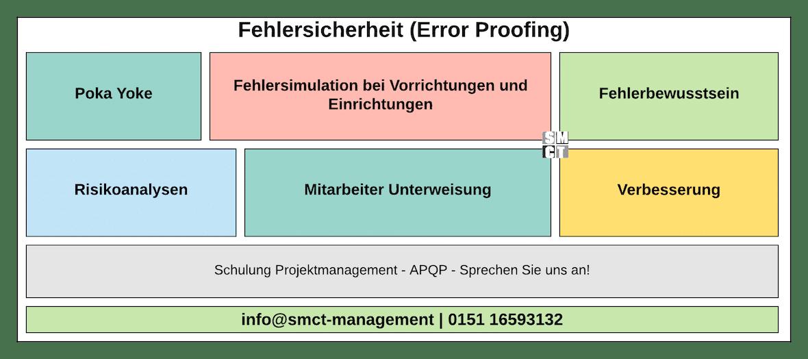 Fehlersicherheit Error Proofing | SMCT-MANAGEMENT