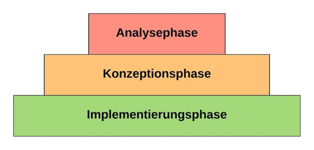 ISO 9001 Zertifizierung Voraussetzungen