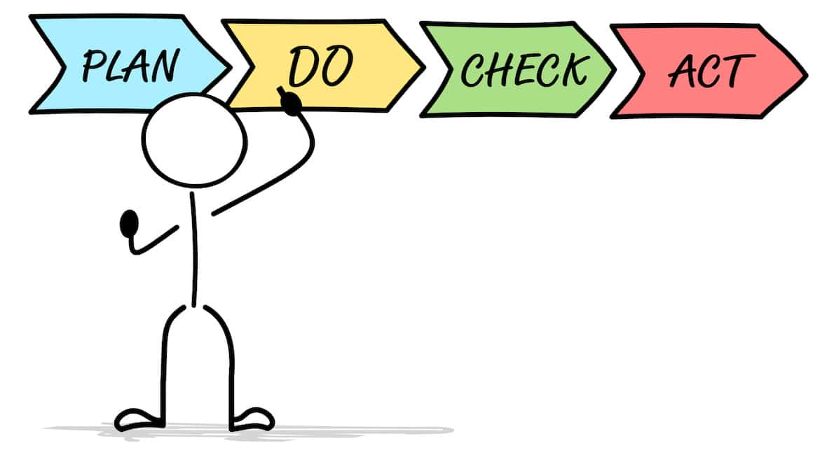 Interne Audits PDCA Zyklus