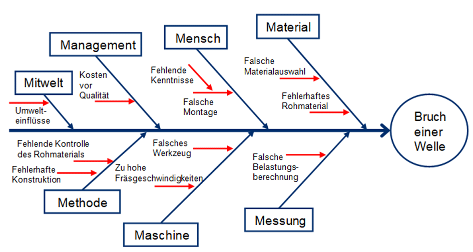 Ishikawa Fischgräten Diagramm