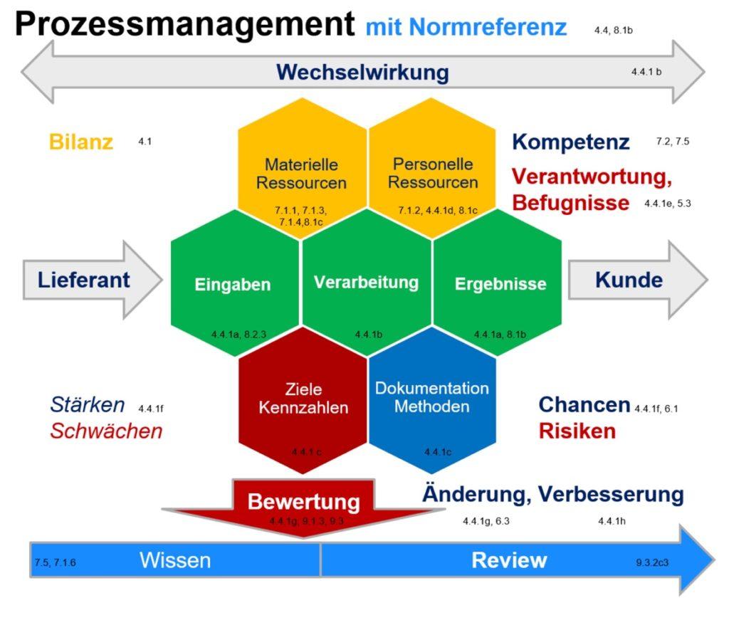 Prozessmanagement mit Normreferenz ISO 9001