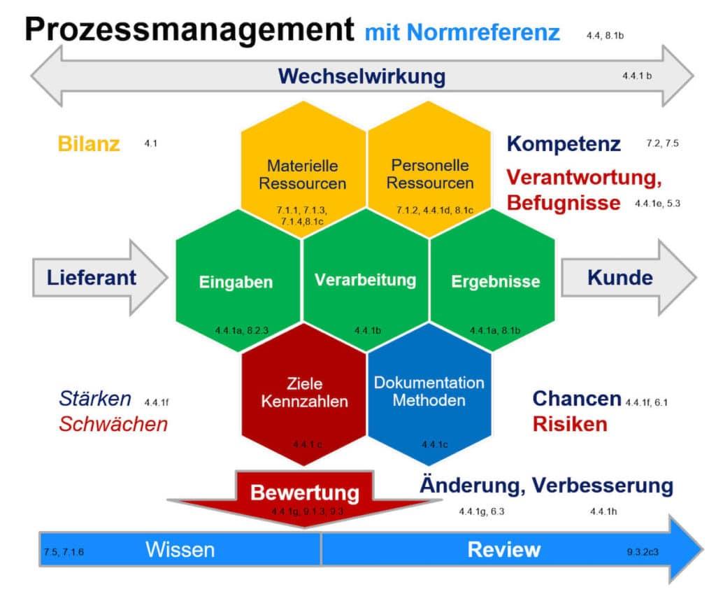 Prozess Ansatz Prozessmanagement ISO 9001