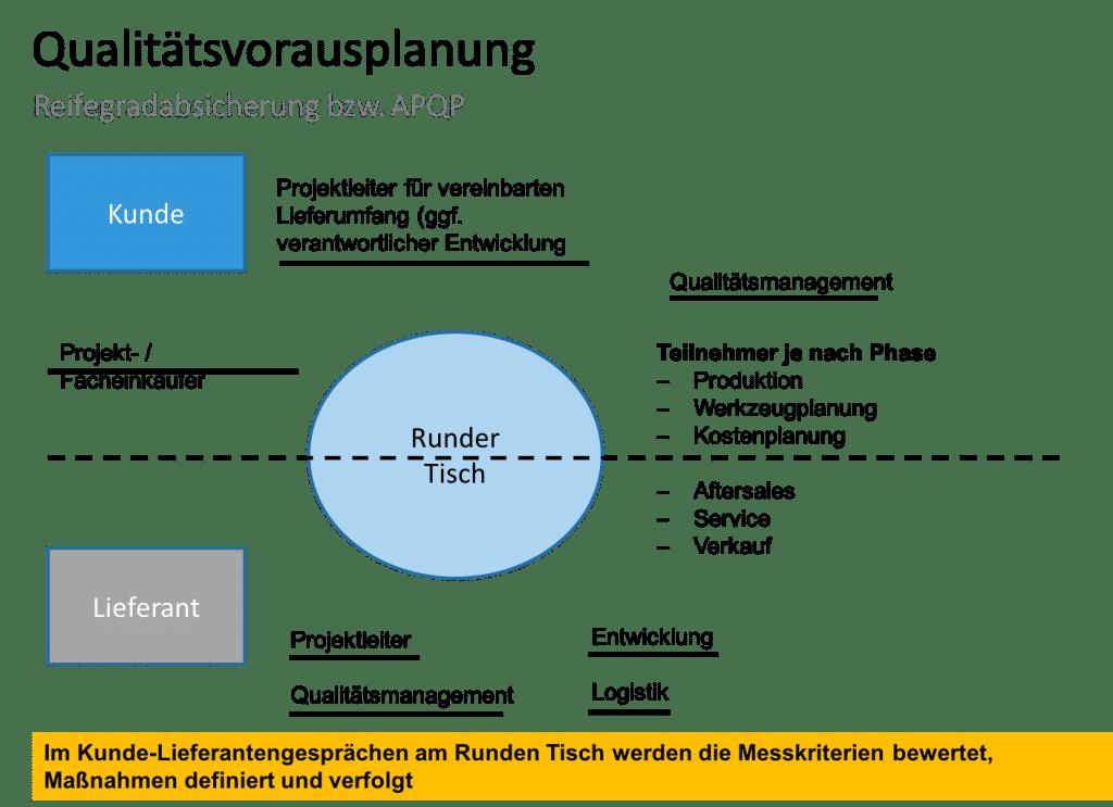 Qualitätsvorausplanung APQP