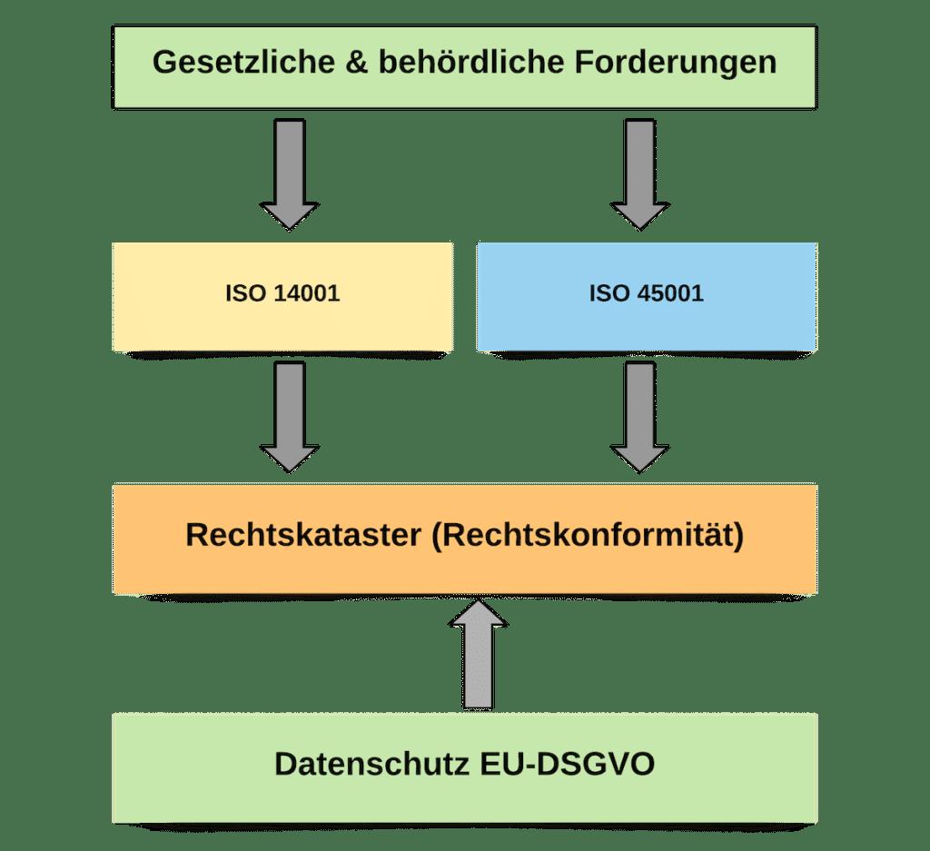 Rechtskataster ISO 14001 ISO 45001