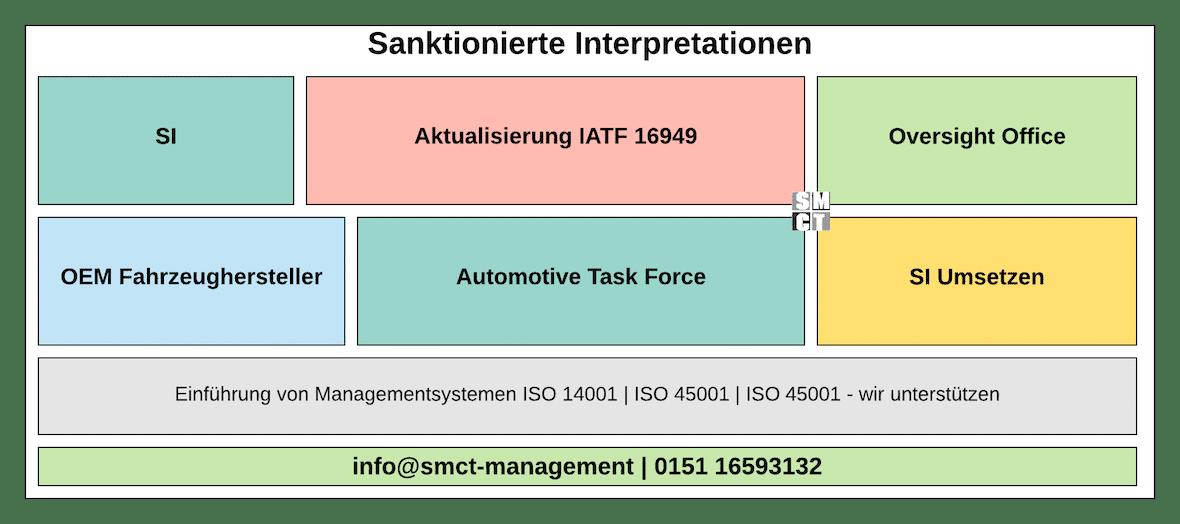 Sanktionierte Interpretationen Standards | SMCT-MANAGEMENT