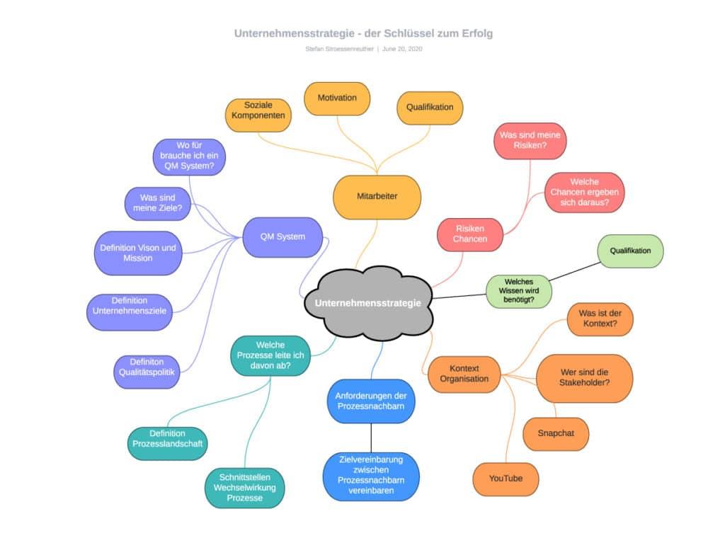 Unternehmensstrategie Basis zur Einführung QM System ISO 9001