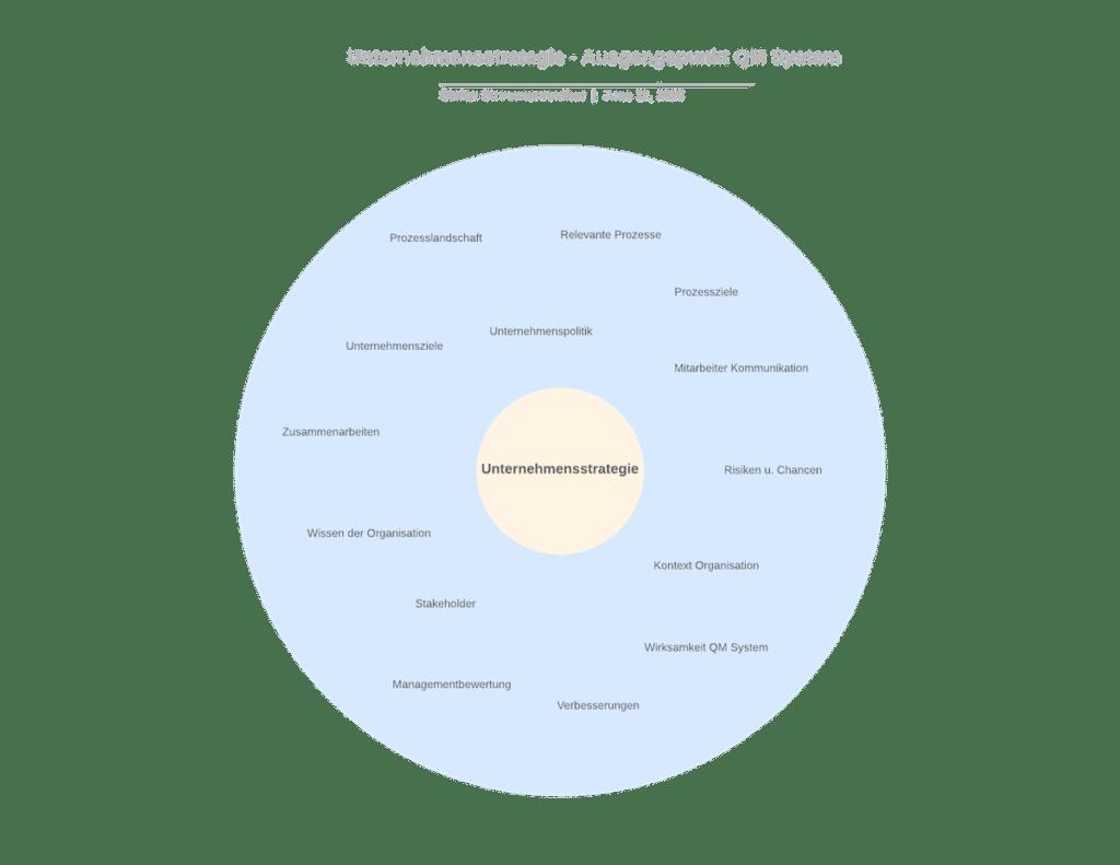 Unternehmensstrategie Ausgangspunkt für das QM System