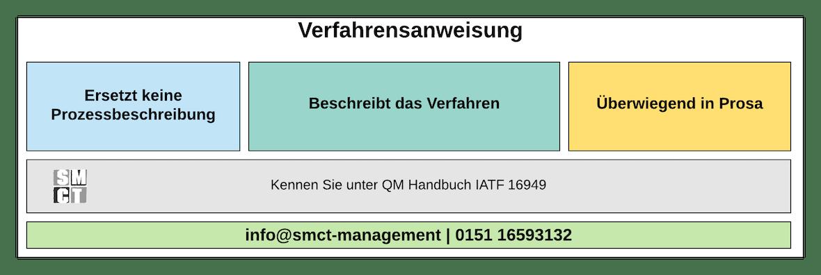 Verfahrensanweisung QM | SMCT-MANAGEMENT