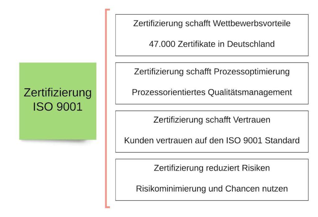 Vorteile der ISO 9001 Zertifizierung