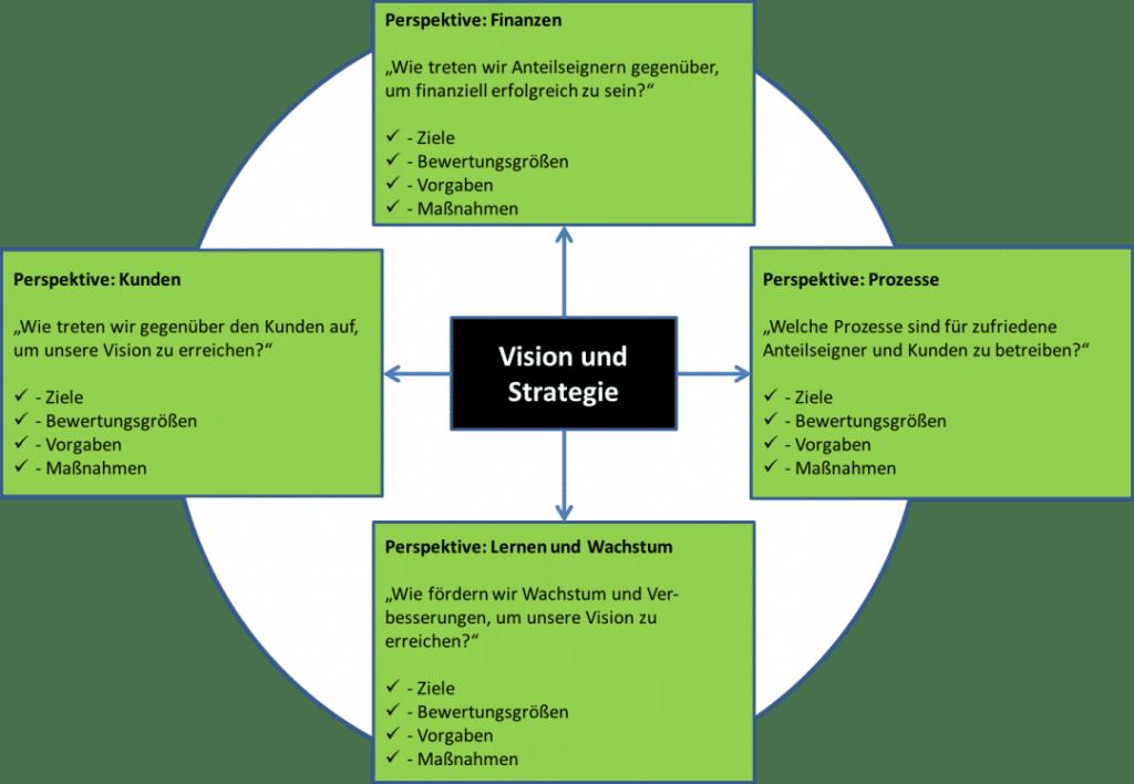 Unternehmensstrategie