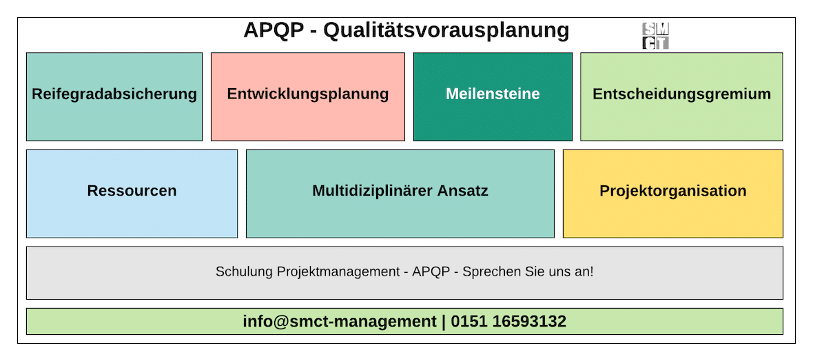 APQP Qualitätsvorausplanung | SMCT-MANAGEMENT