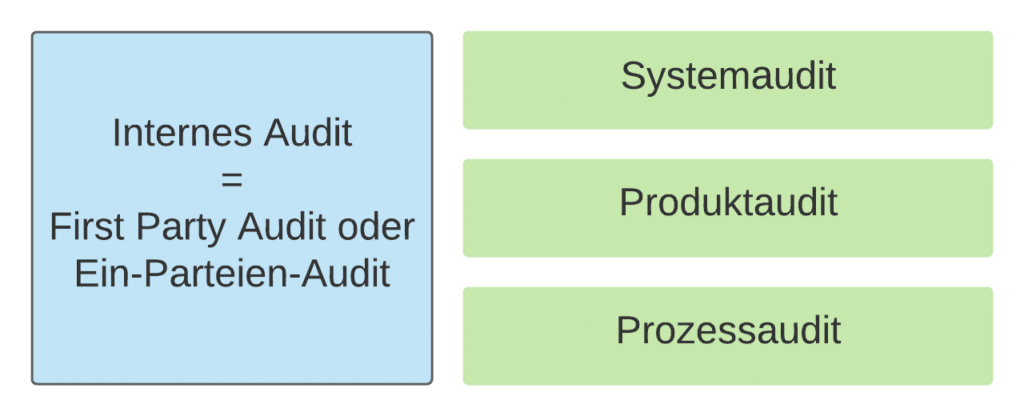 Internes Audit - First Party Audit