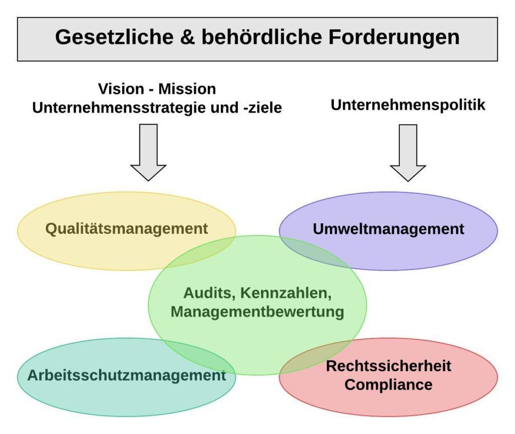 Kombi-Zertifizierung integriertes Managementsystem