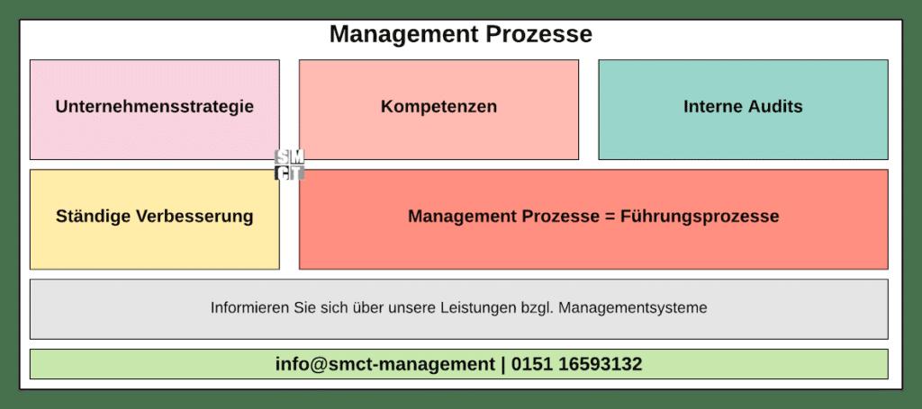 Management Prozesse | Führungsprozesse