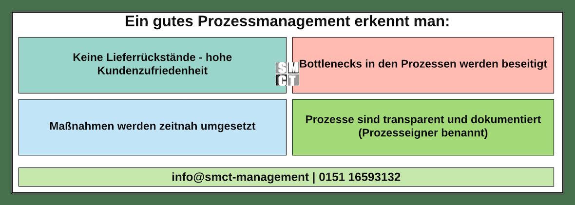 Prozessorientierung Qualitätsmanagement | SMCT-MANAGEMENT