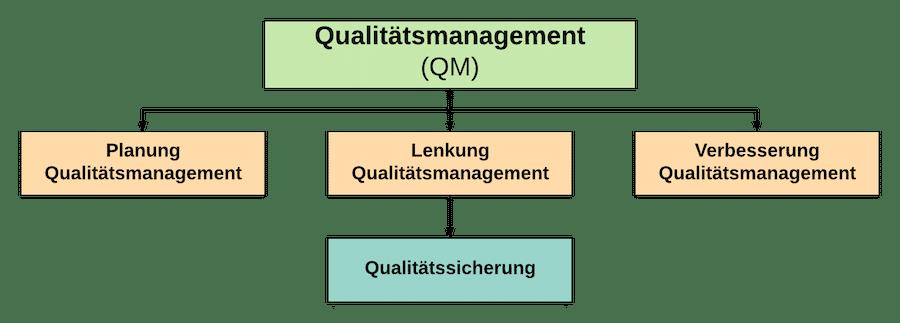 Qualitätsmanagement Planung Lenkung Verbesserung