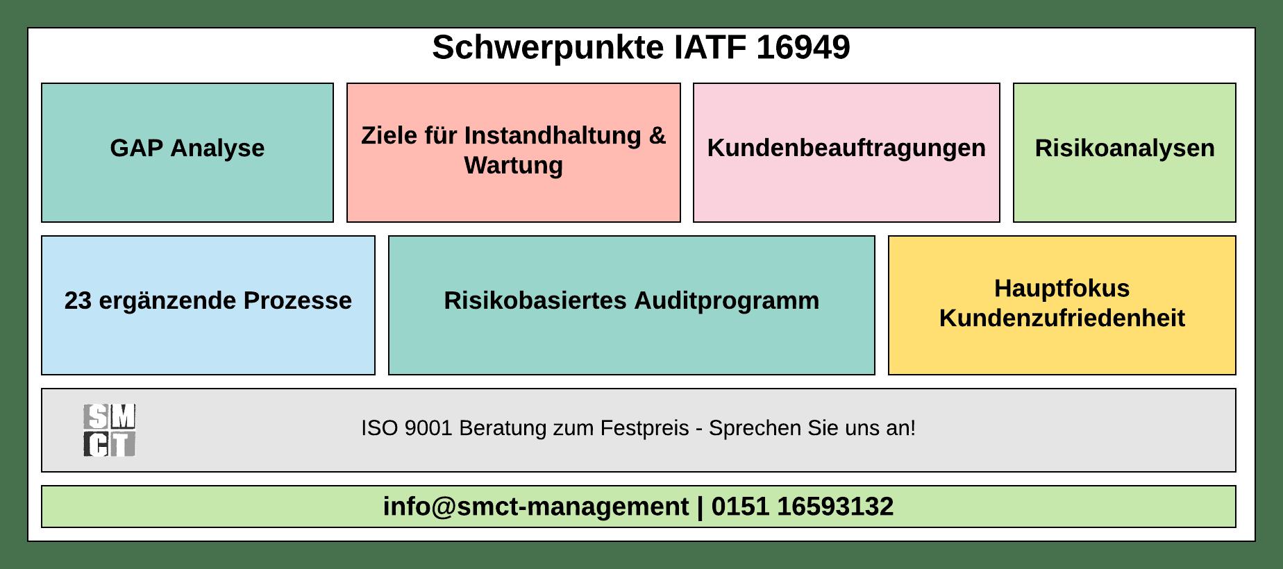 Kernthemen der IATF 16949 Beratung
