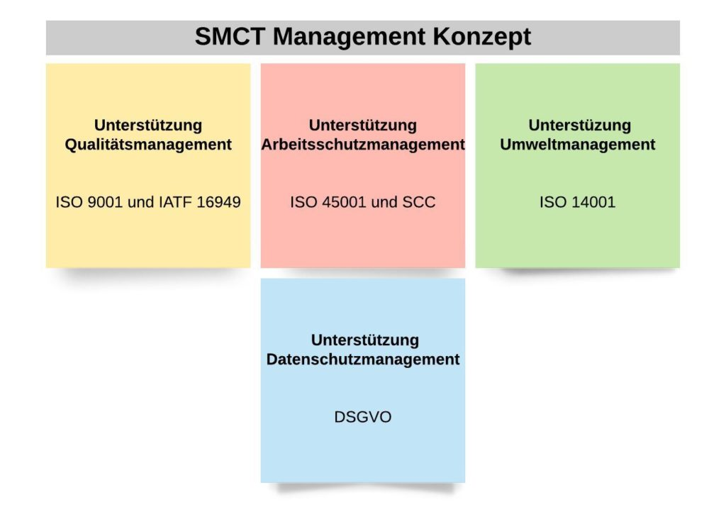 SMCT Management Konzept