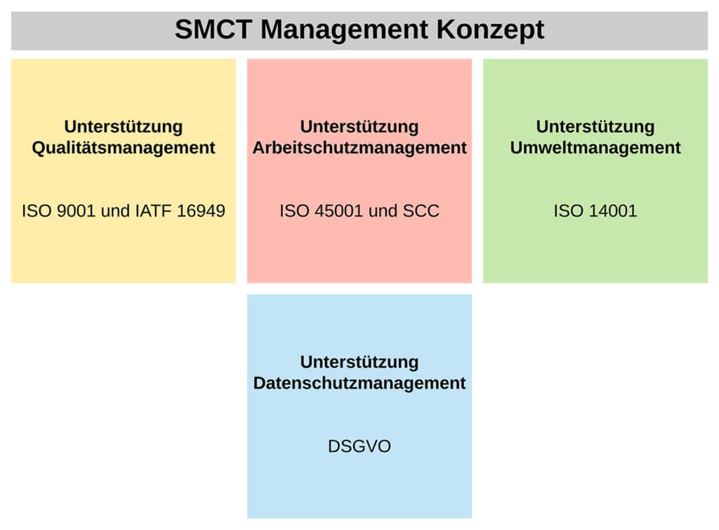 SMCT MANAGEMENT concept