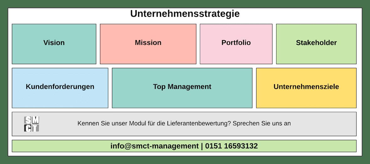 Unternehmensstrategie Unternehmen | SMCT-MANAGEMENT
