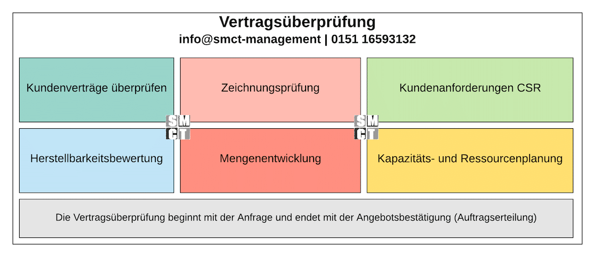 Vertragsüberprüfung Angebot-Auftrag | SMCT-MANAGEMENT