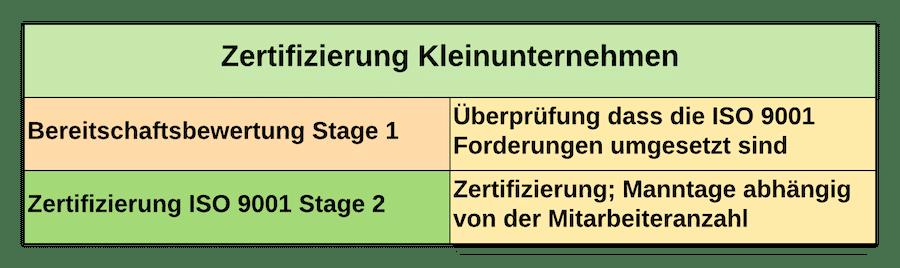 Zertifizierung Kleinunternehmen