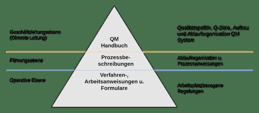 Struktur QM System - Aufbau QM Handbuch