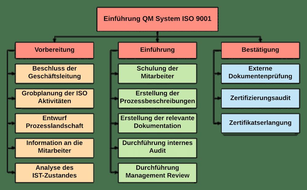 Grobstruktur Einführung Qualitätsmanagement System ISO 9001