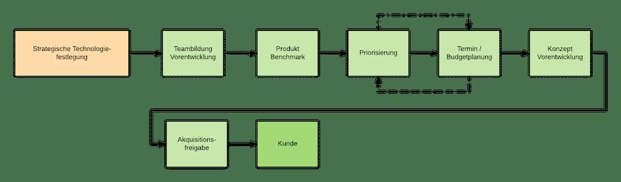 Kontinuierlicher Innovationsprozess Vorentwicklung