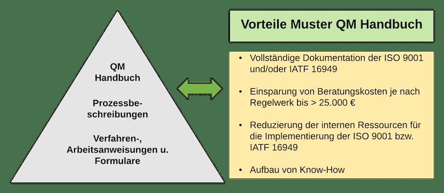Vorteile Muster QM Handbuch 29.8.2020