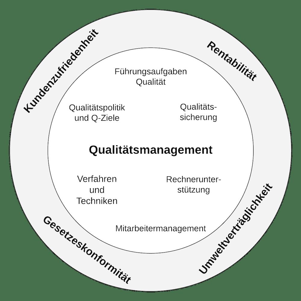 Ziele und Instrumente des Qualitätsmanagements