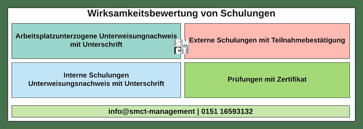 Wirksamkeitsbewertung Schulungen   SMCT-MANAGEMENT
