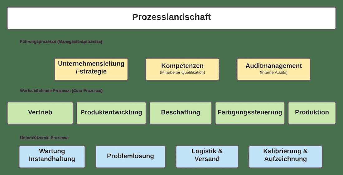 Beispiel Managementprozesse Prozesslandschaft