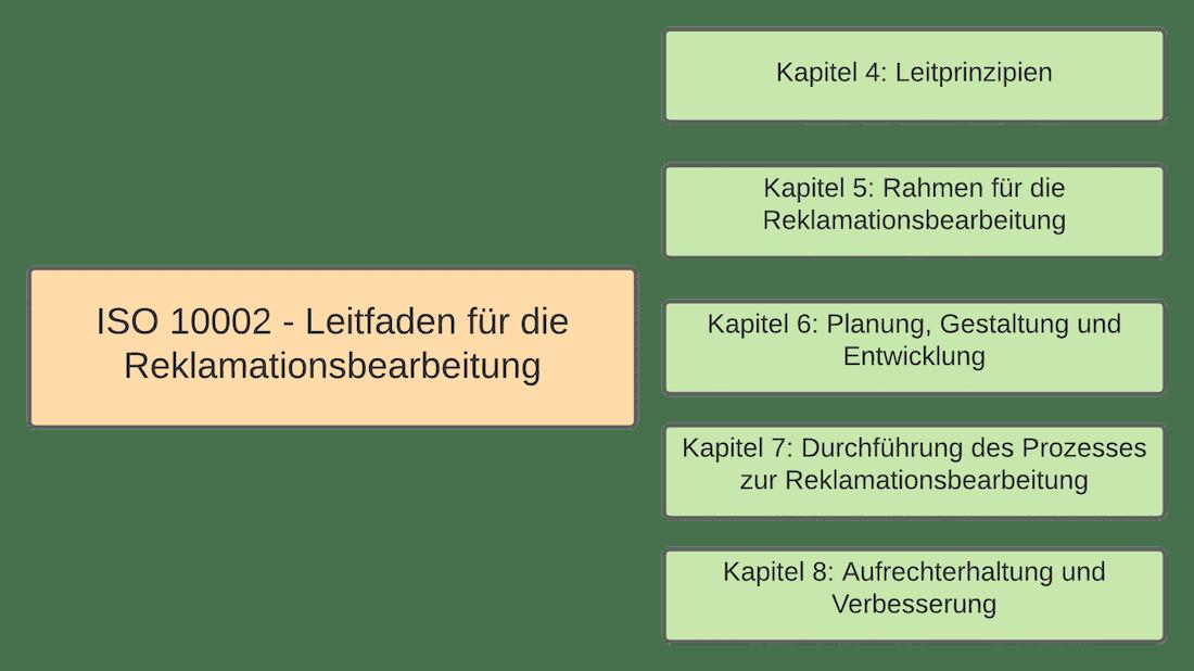 ISO 10002 Norm Kapitel