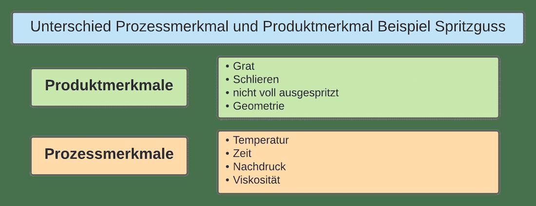 Unterschied zwischen Prozessmerkmal und Produktmerkmal