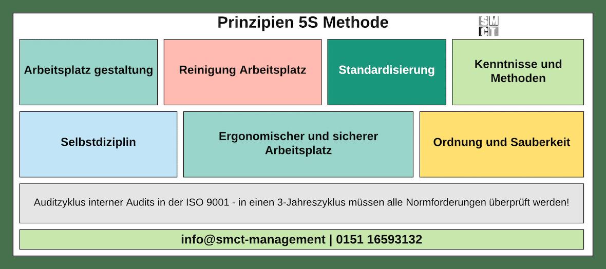 5S Methode | SMCT-MANAGEMENT
