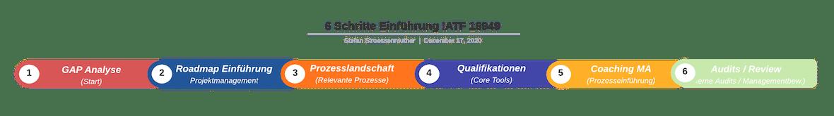 6 Schritte Einführung IATF 16949