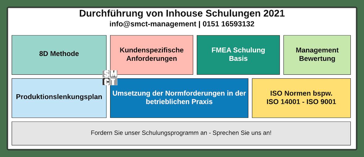 8D Methodik Schulung | SMCT-MANAGEMENT
