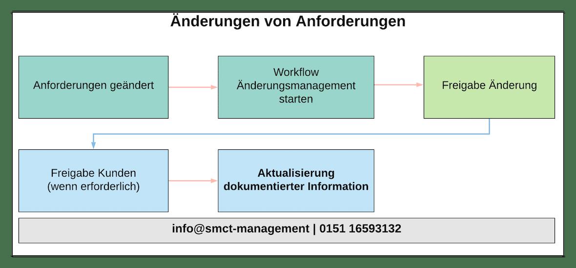 Änderungen von Anforderungen | SMCT-MANAGEMENT