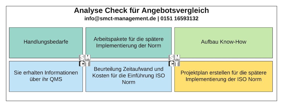 Analyse Check up ISO 9001 | SMCT MANAGEMENT