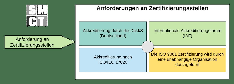 Anforderungen an Zertifizierungsstellen | SMCT MANAGEMENT - Dezember 2020