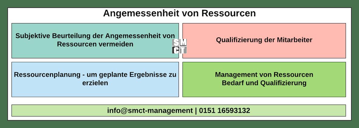 Angemessenheit von Ressourcen | SMCT-MANAGEMENT
