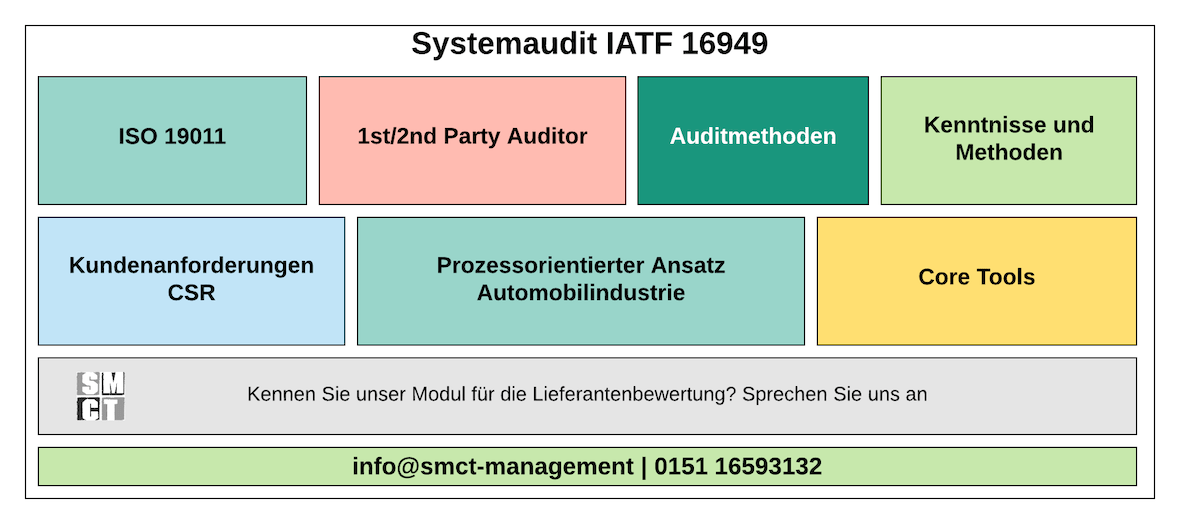 Audit IATF 16949 | SMCT-MANAGEMENT