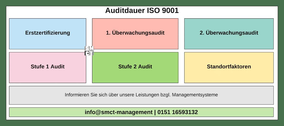 Auditdauer ISO 9001 Zertifizierung | SMCT-MANAGEMENT