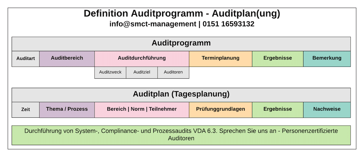 Unterschied Auditprogramm - Auditplxan | SMCT-MANAGEMENT