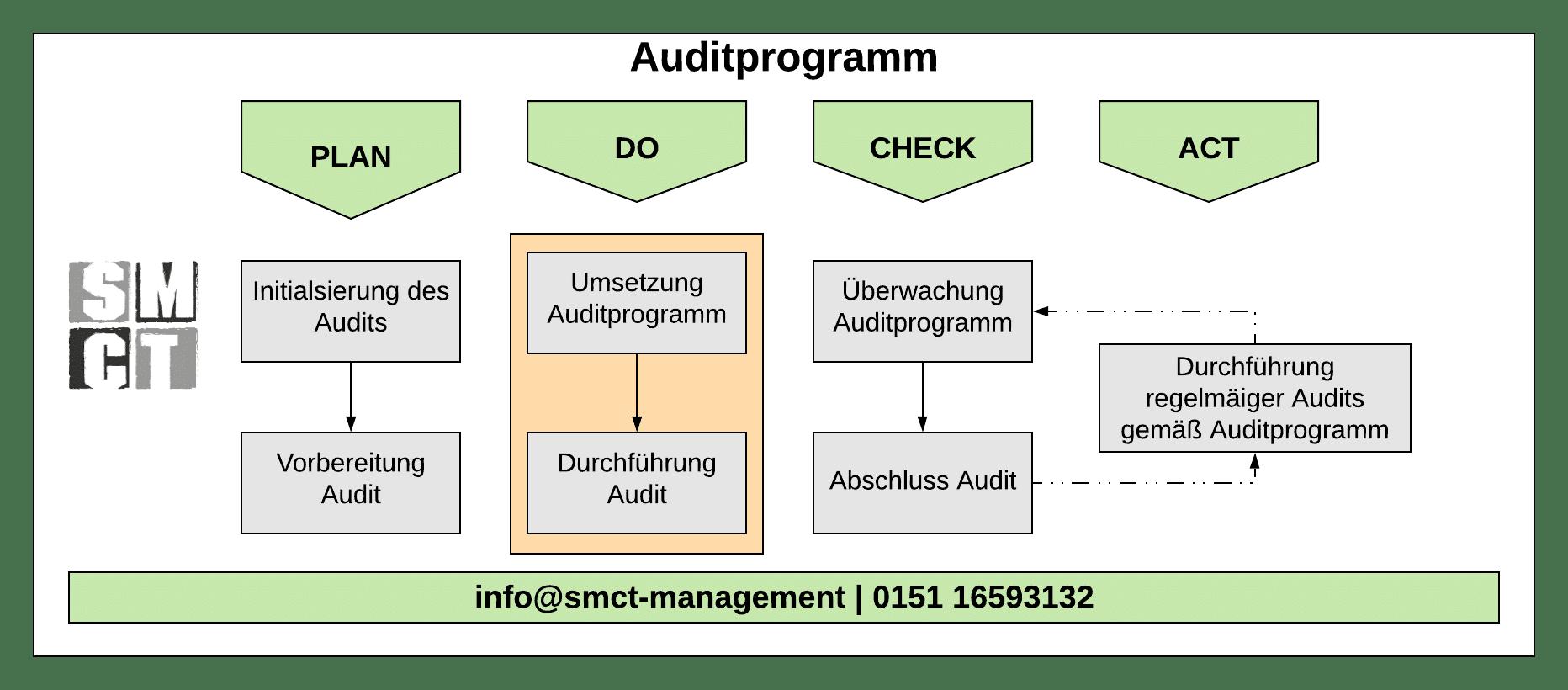 Auditprogramm Auditprozess | Smct-Management