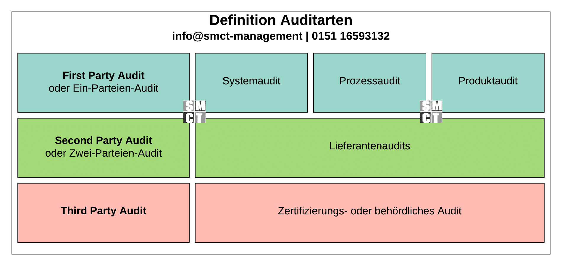 Auditarten | SMCT-MANAGEMENT